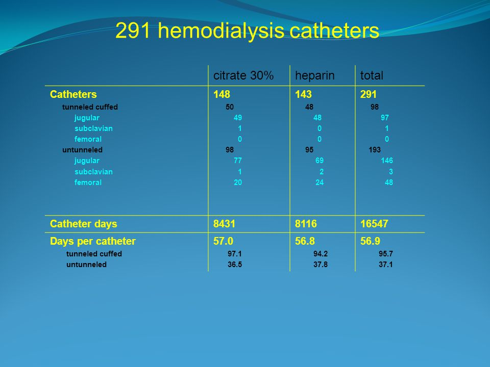 291 hemodialysis catheters