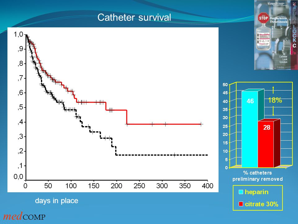 Catheter survival heparin TSC P=0.014 days in place 18% medCOMP