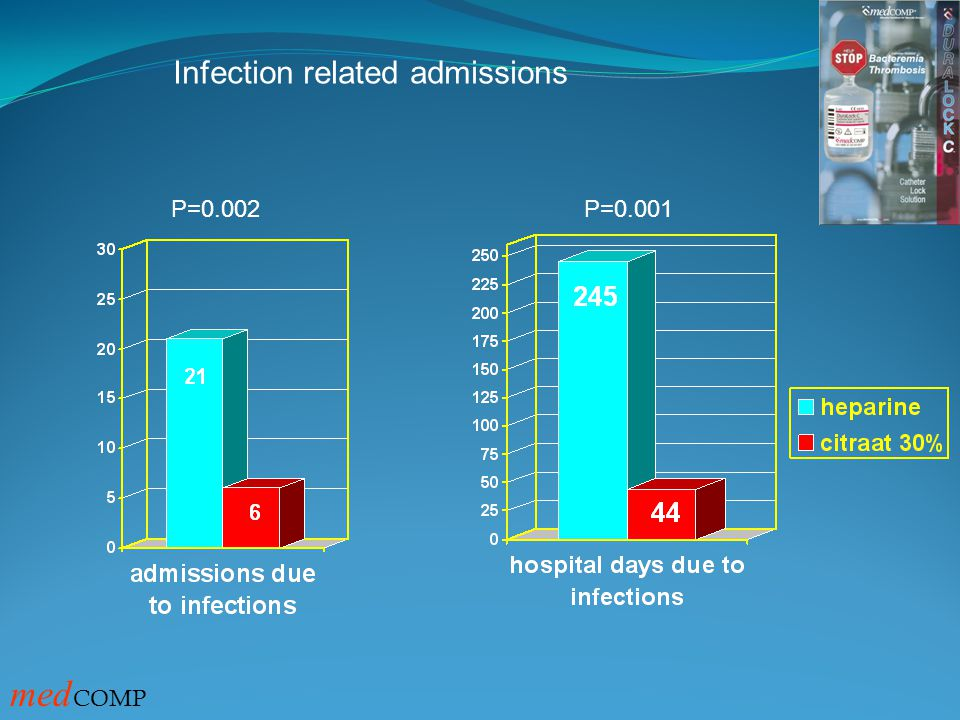 Infection related admissions
