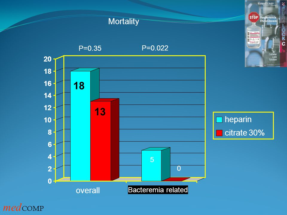 medCOMP 18 13 Mortality heparin citrate 30% overall P=0.35 P=0.022 20