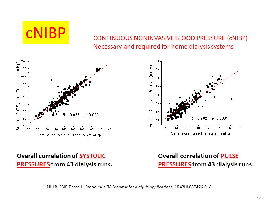 cNIBP CONTINUOUS NONINVASIVE BLOOD PRESSURE (cNIBP)
