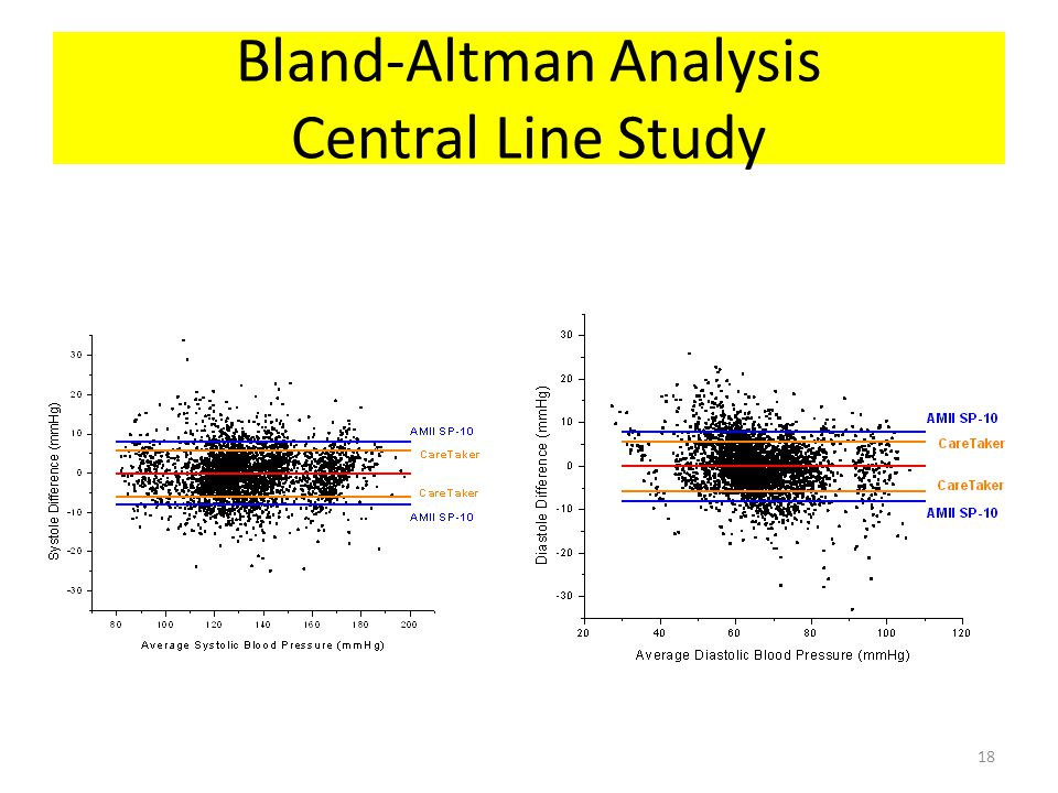 Bland-Altman Analysis Central Line Study