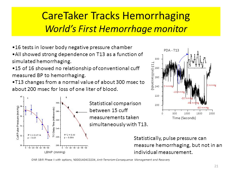 CareTaker Tracks Hemorrhaging World's First Hemorrhage monitor