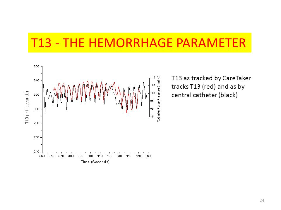 T13 - THE HEMORRHAGE PARAMETER