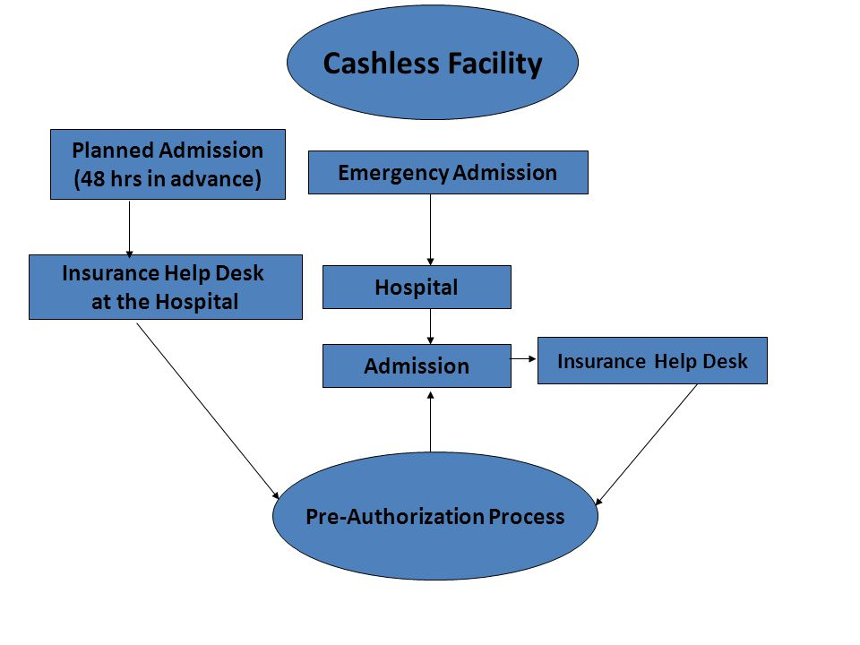 Pre-Authorization Process