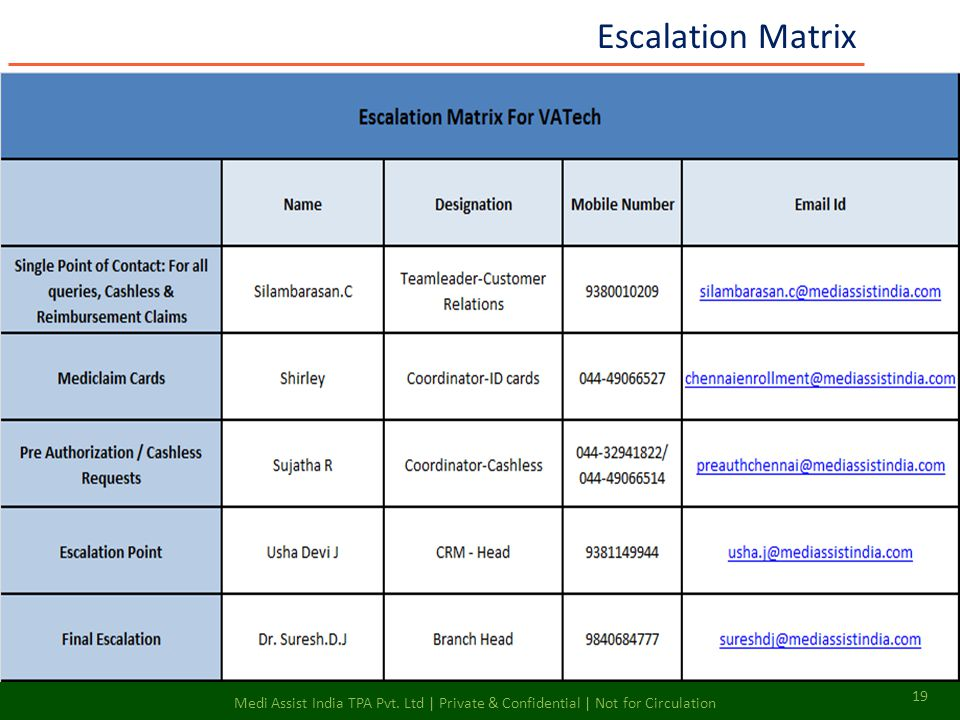 Escalation Matrix 19 Medi Assist India TPA Pvt. Ltd | Private & Confidential | Not for Circulation