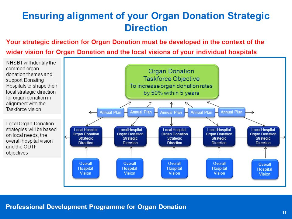 Ensuring alignment of your Organ Donation Strategic Direction