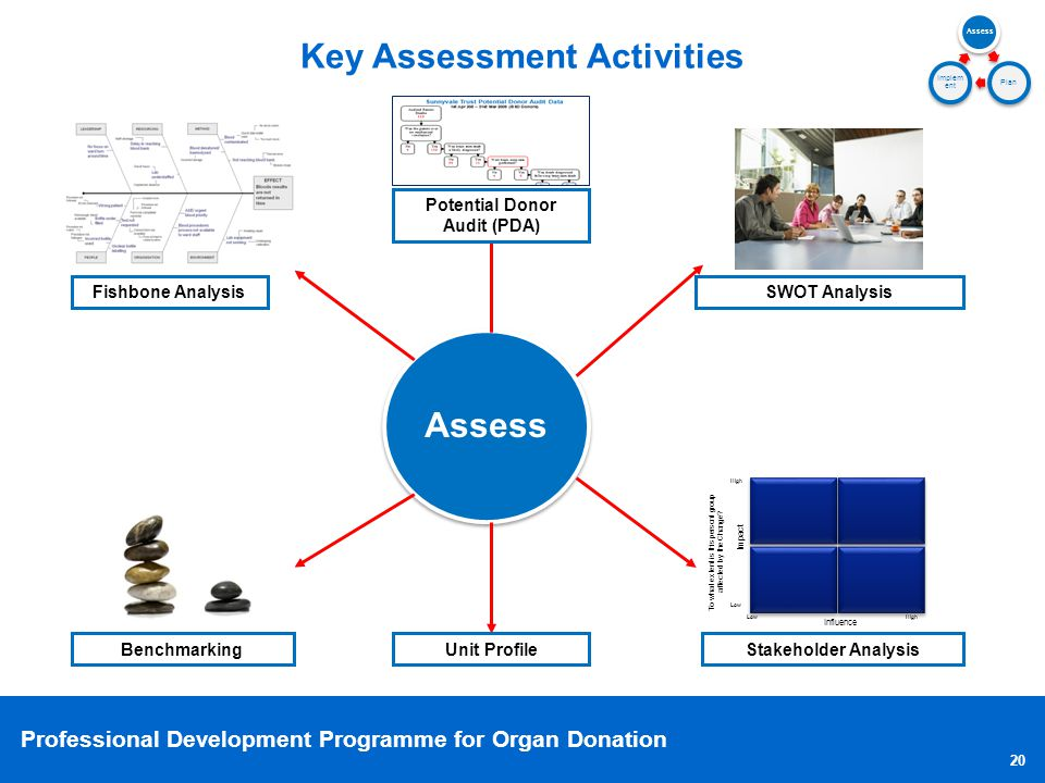 Key Assessment Activities Potential Donor Audit (PDA)