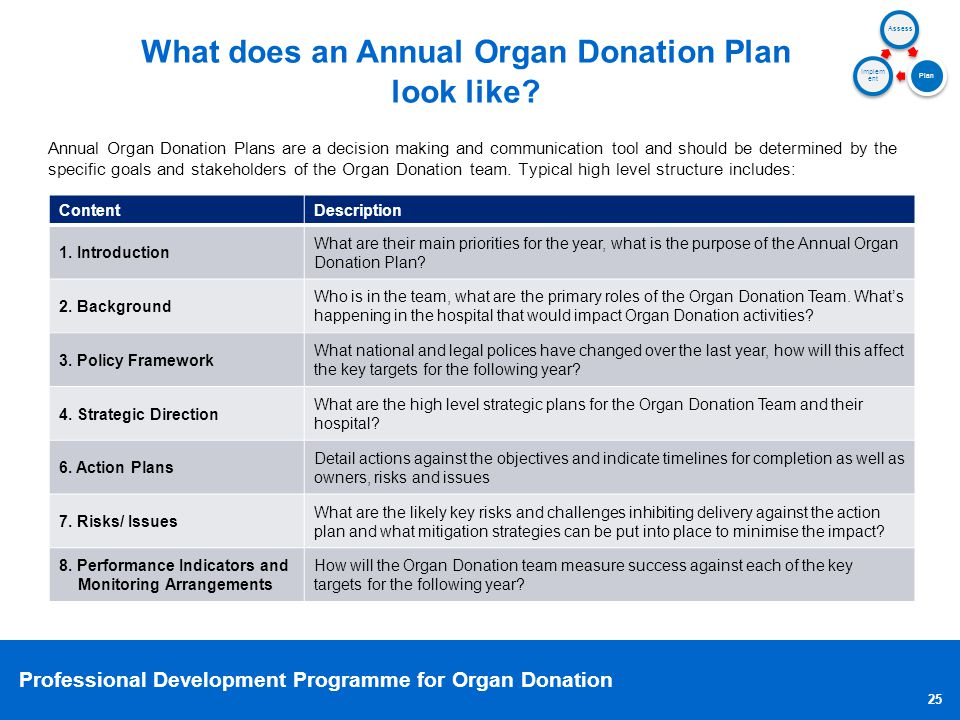 What does an Annual Organ Donation Plan look like