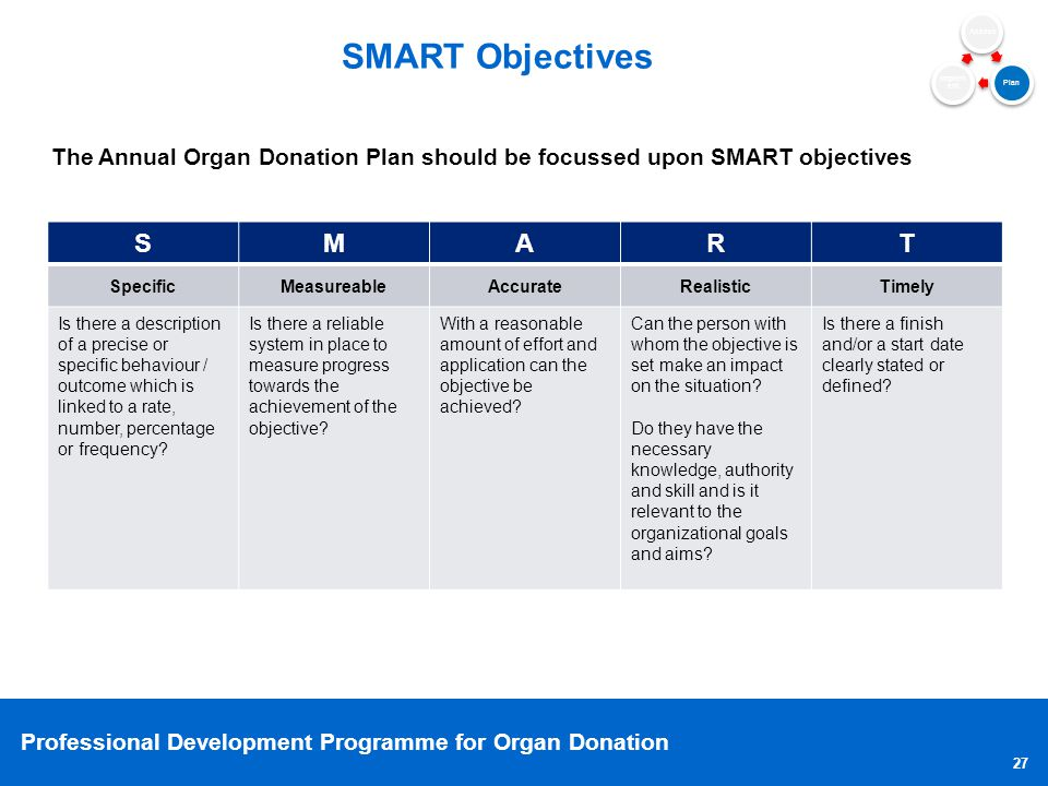 SMART Objectives S M A R T