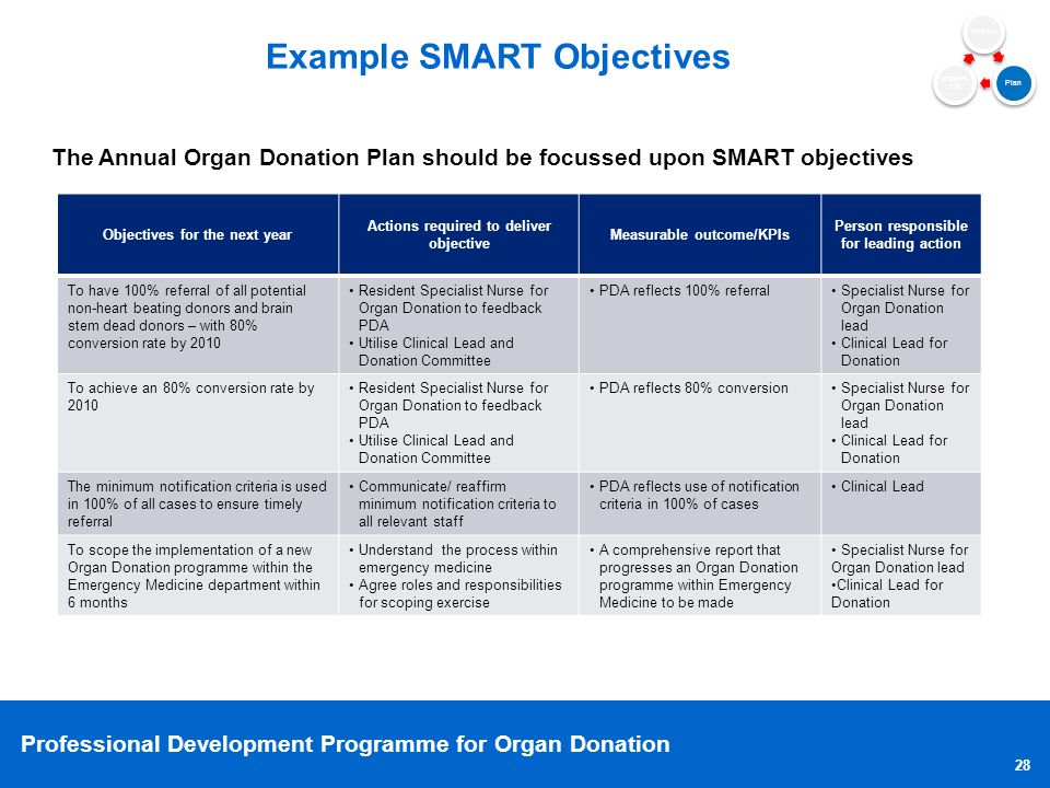 Example SMART Objectives
