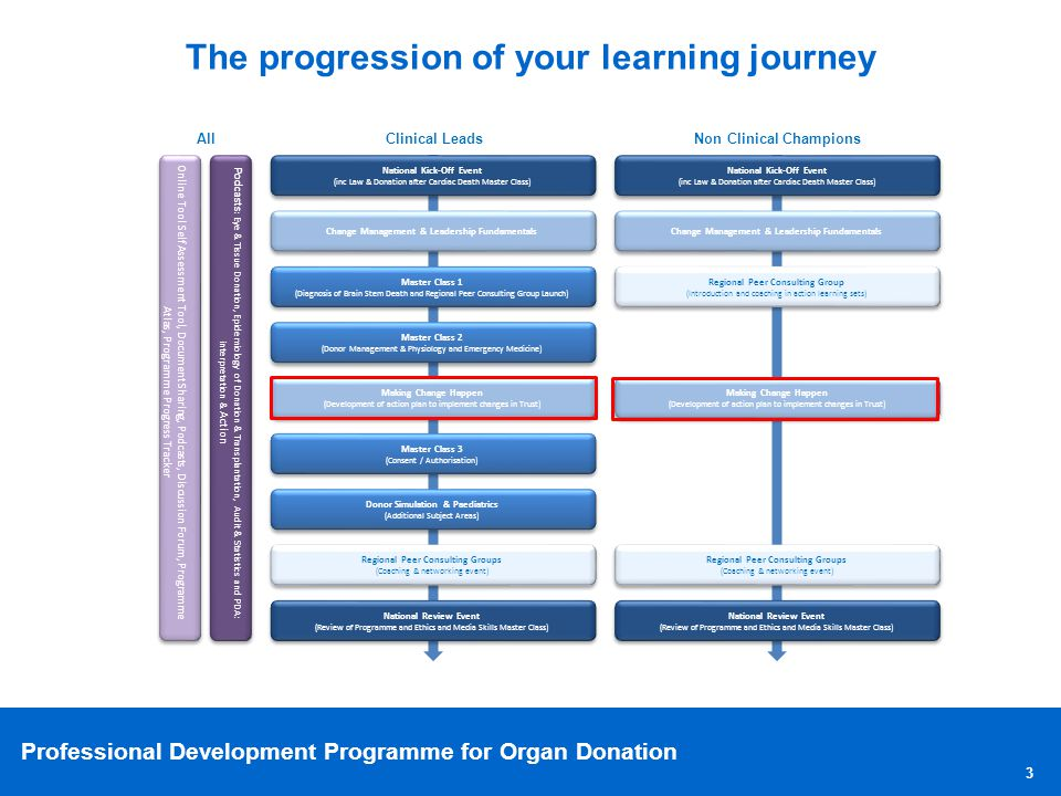 The progression of your learning journey