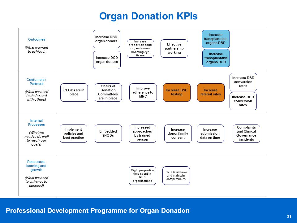 Organ Donation KPIs Resources, learning and growth. (What we need to enhance to succeed) Outcomes.