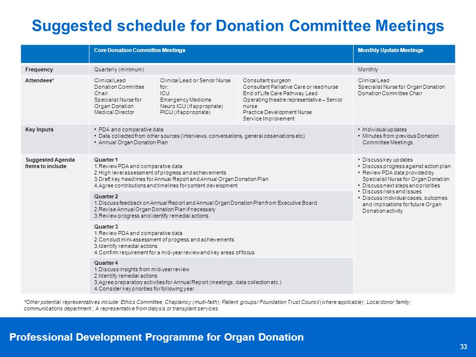 Suggested schedule for Donation Committee Meetings