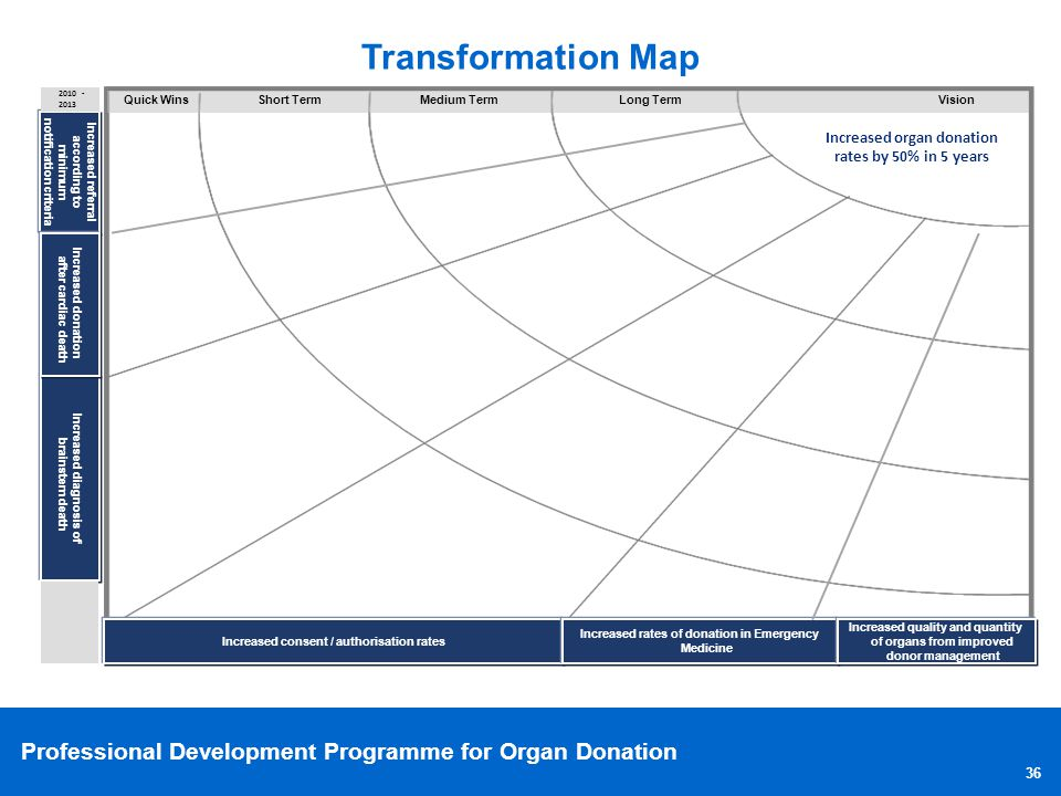 Transformation Map Presentation Key messages: