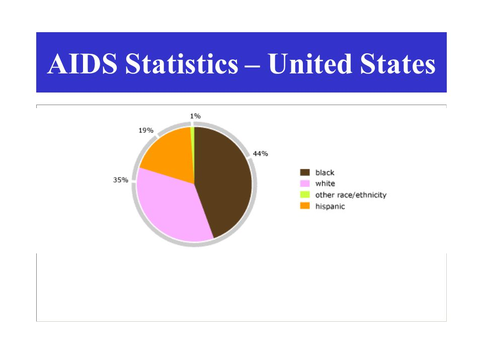 AIDS Statistics – United States