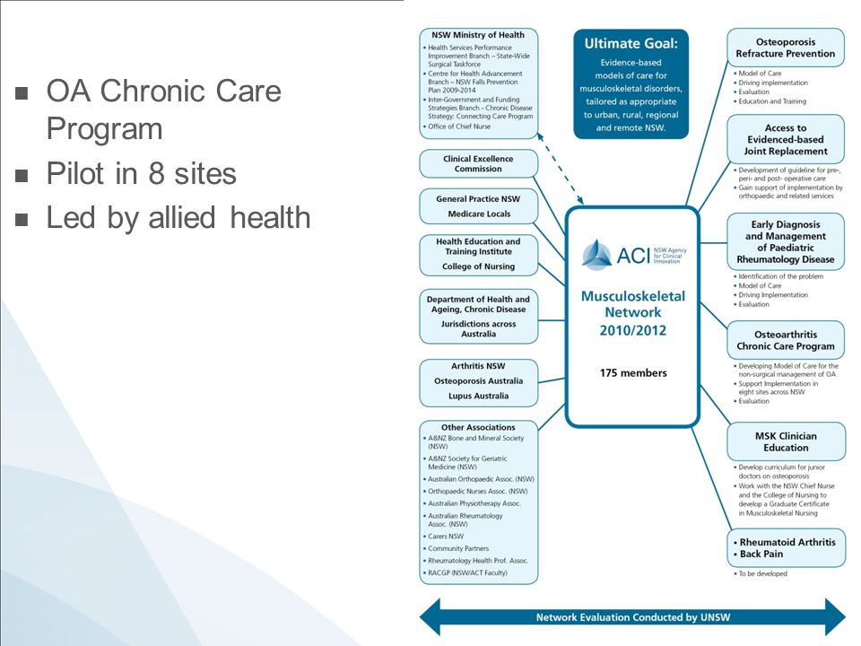 OA Chronic Care Program Pilot in 8 sites Led by allied health