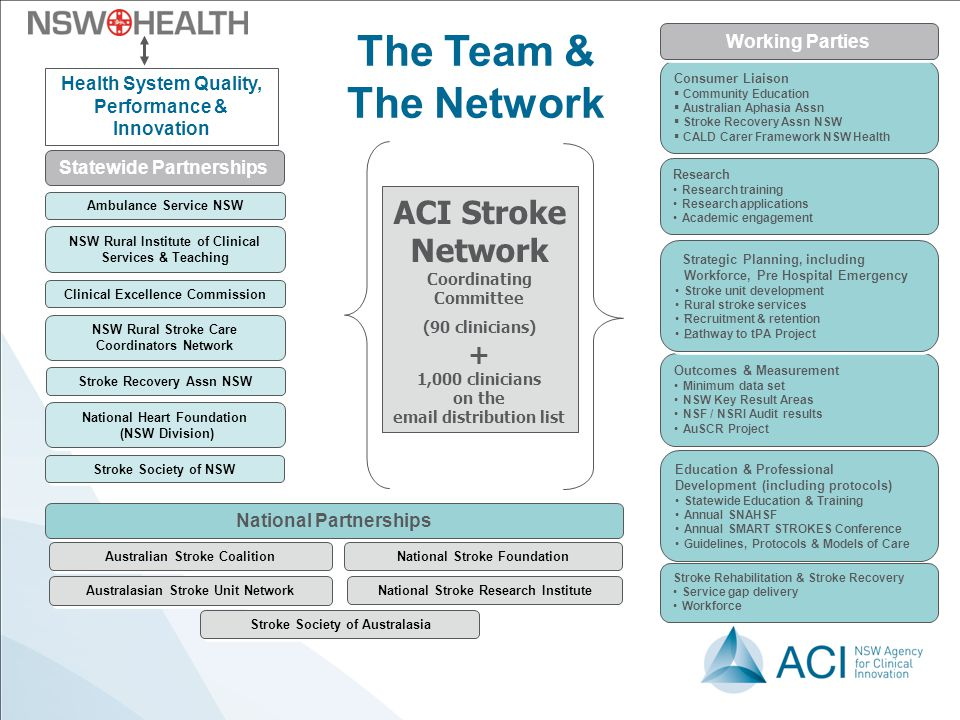 The Team & The Network ACI Stroke Network + Working Parties