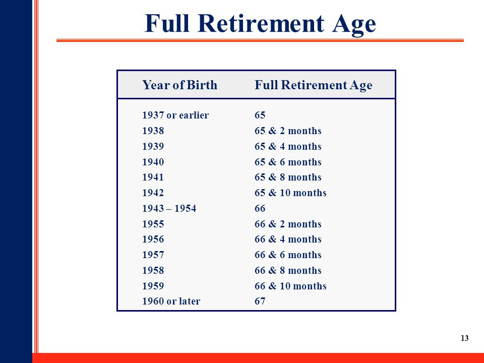 Full Retirement Age Year of Birth Full Retirement Age