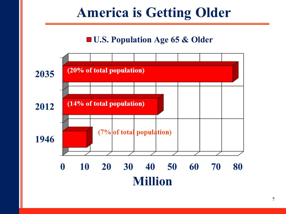 America is Getting Older (7% of total population)