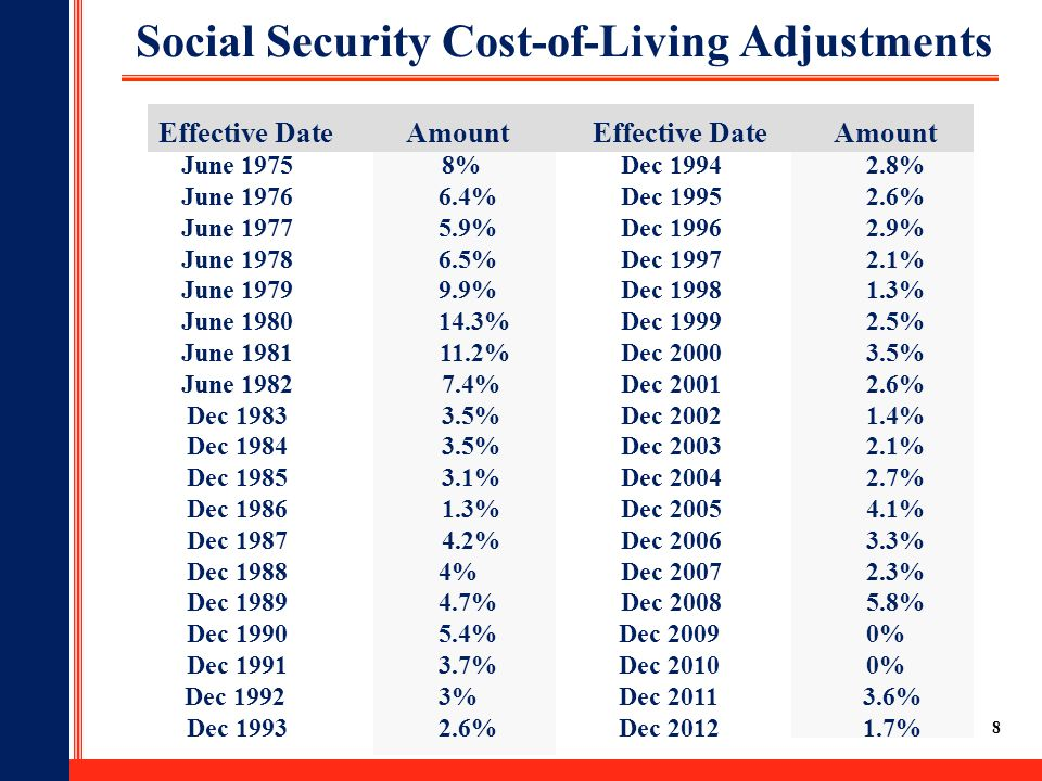 Social Security Cost-of-Living Adjustments