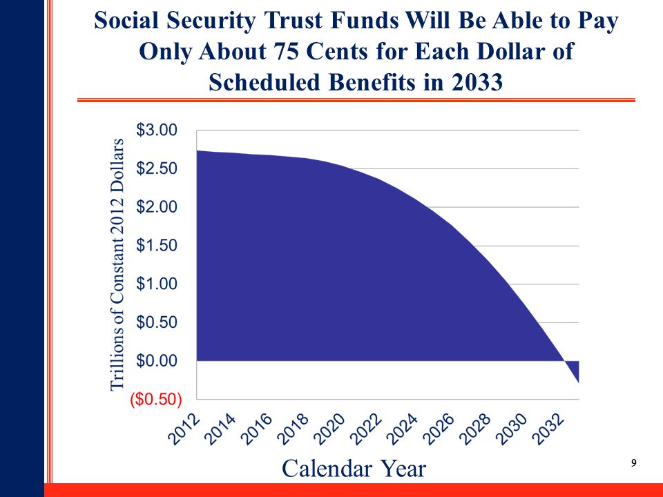 Social Security Trust Funds Will Be Able to Pay Only About 75 Cents for Each Dollar of Scheduled Benefits in 2033