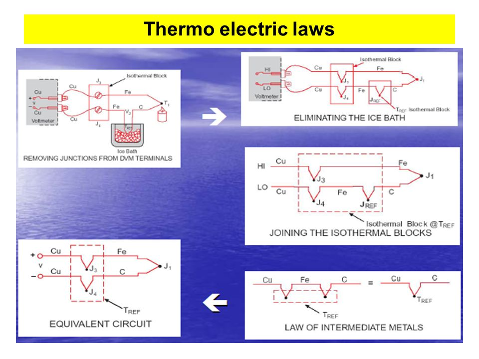 Thermo electric laws