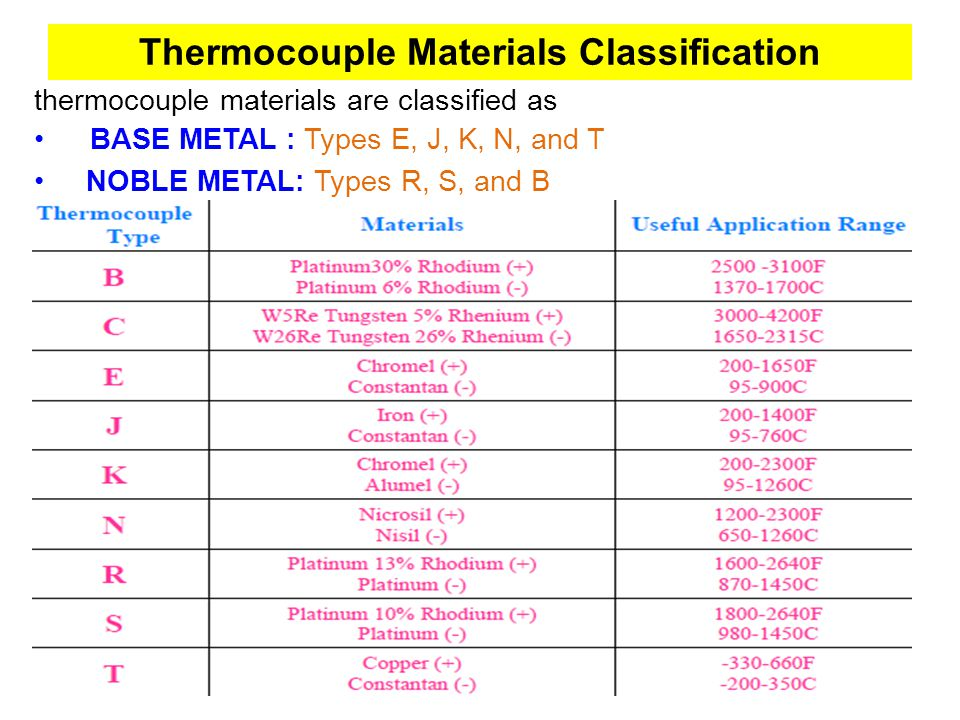 Thermocouple Materials Classification