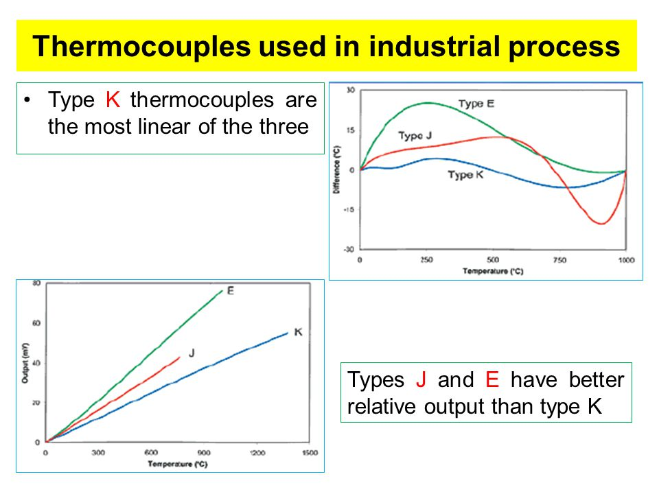 Thermocouples used in industrial process