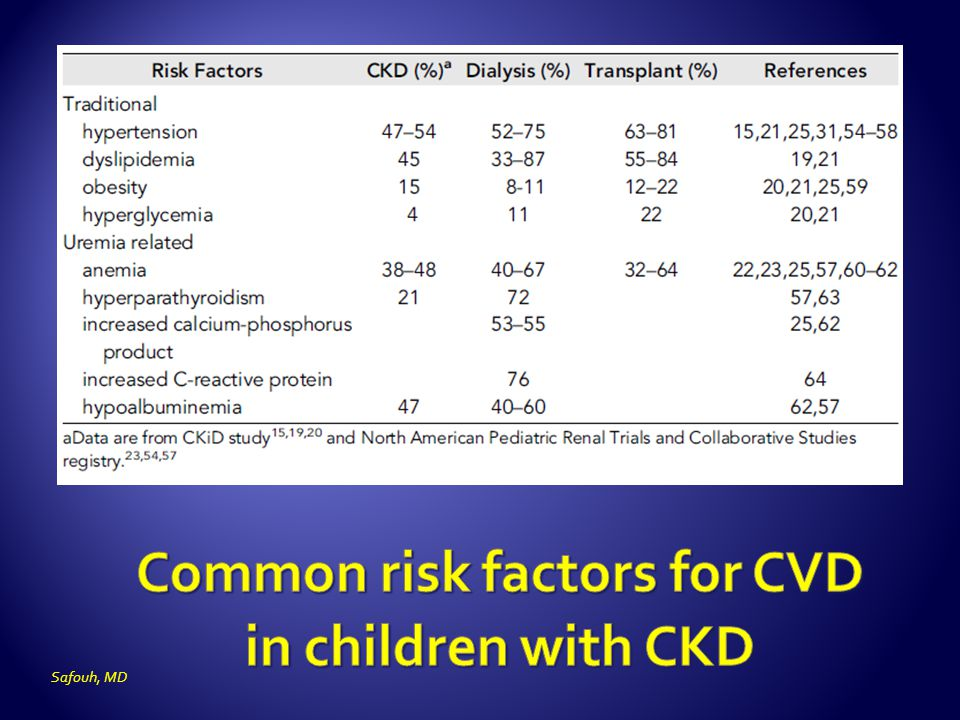 Common risk factors for CVD in children with CKD