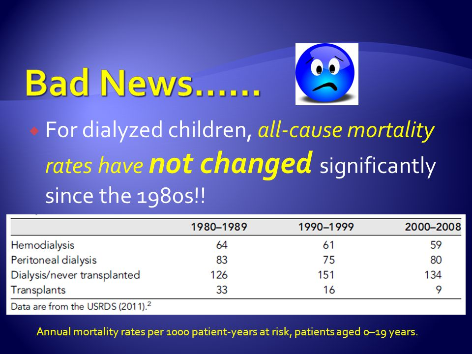 Bad News…… For dialyzed children, all-cause mortality rates have not changed significantly since the 1980s!!