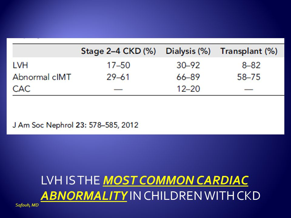 LVH IS THE MOST COMMON CARDIAC ABNORMALITY IN CHILDREN WITH CKD