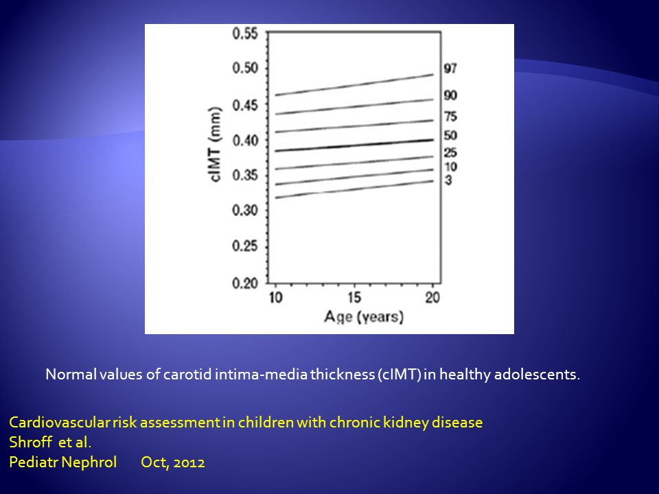 Normal values of carotid intima-media thickness (cIMT) in healthy adolescents.