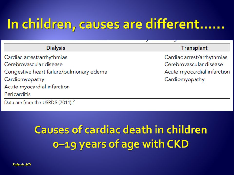 Causes of cardiac death in children 0–19 years of age with CKD
