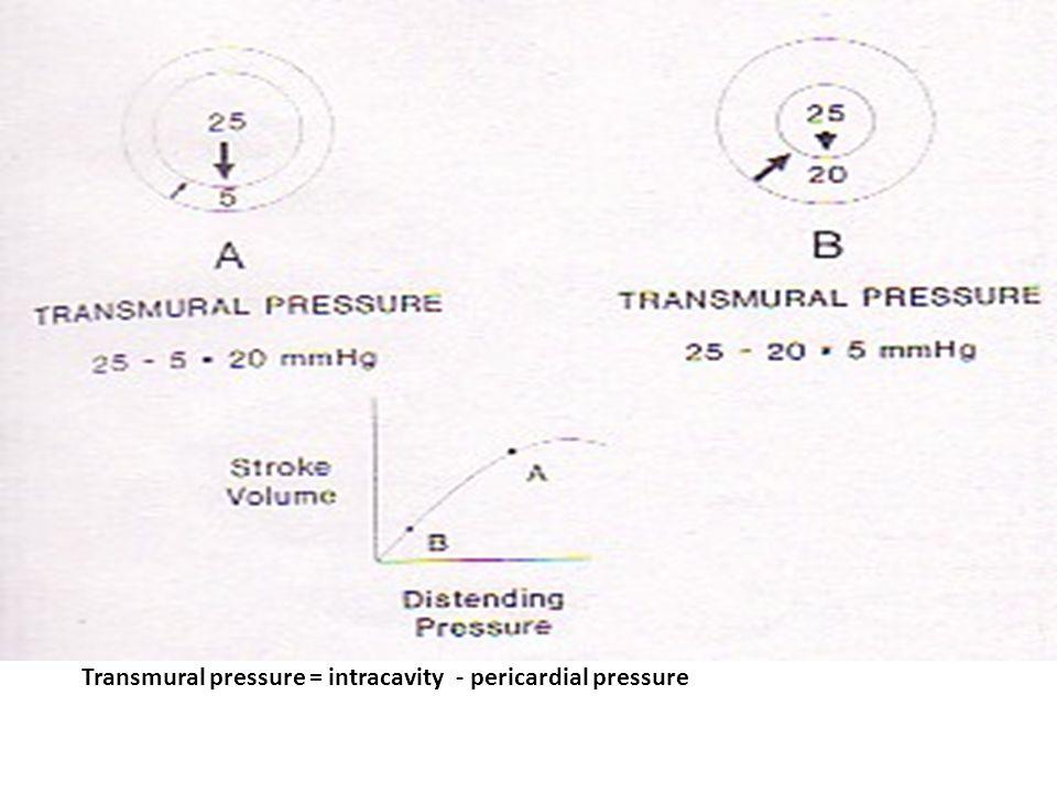 Transmural pressure = intracavity - pericardial pressure