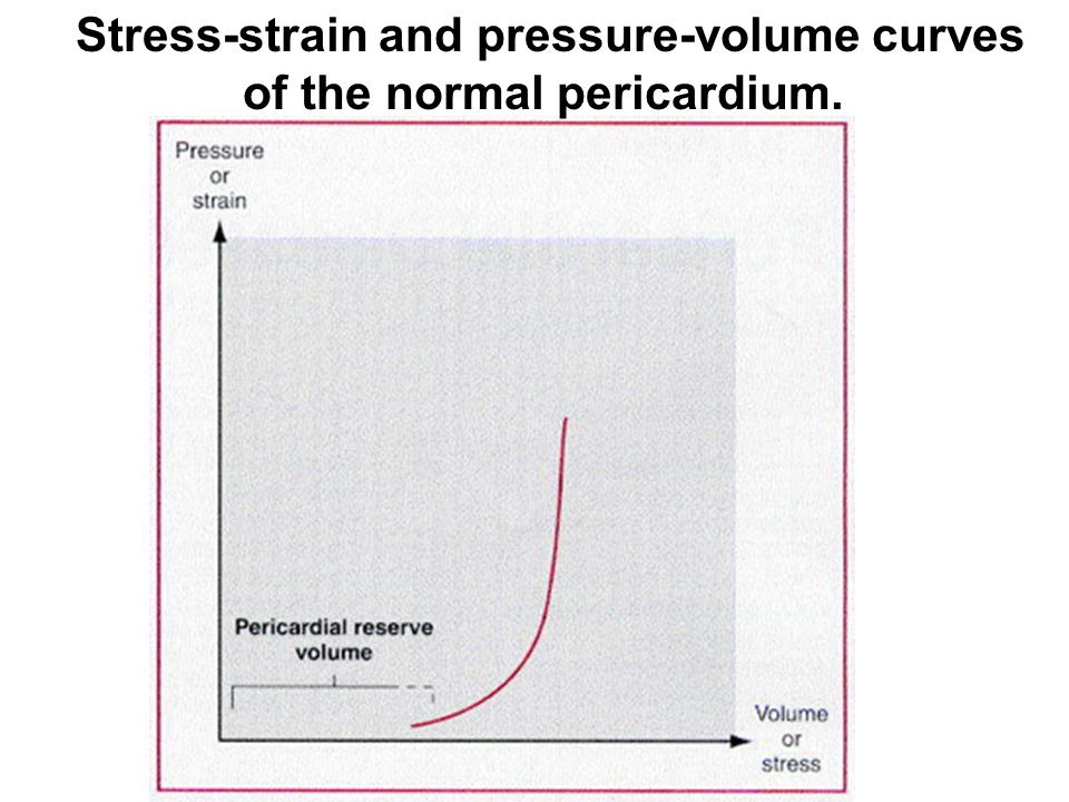 Stress-strain and pressure-volume curves of the normal pericardium.