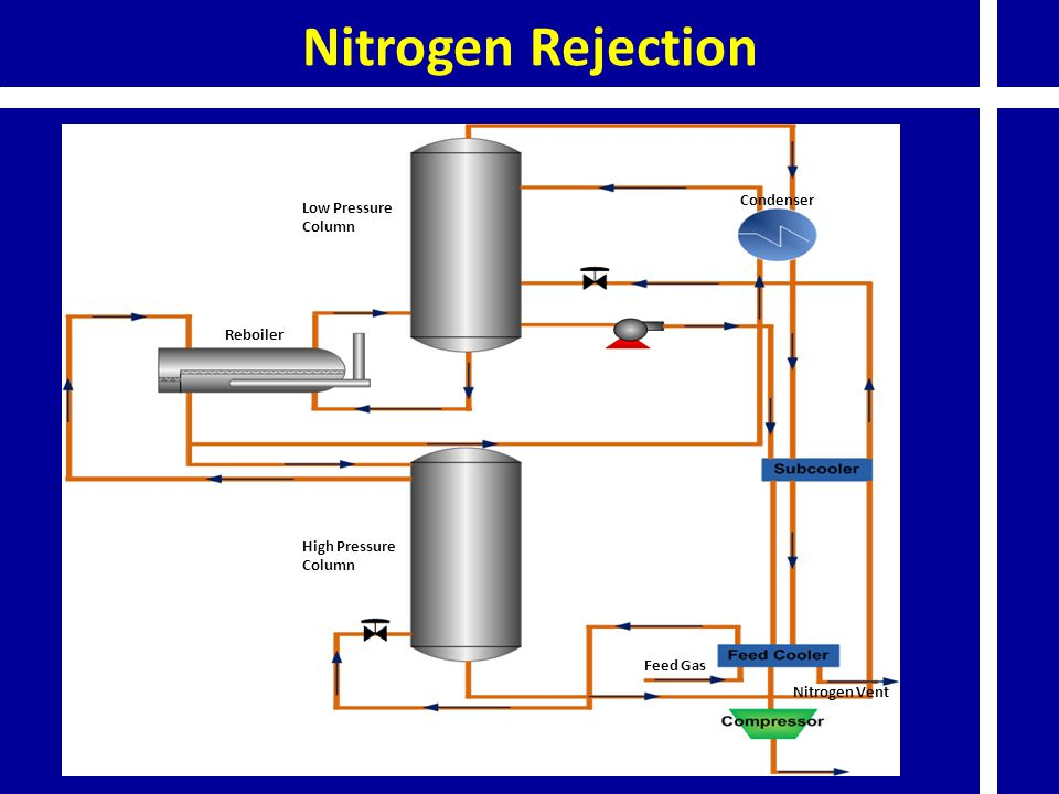 Nitrogen Rejection Nitrogen Vent. Feed Gas. Condenser. Low Pressure Column. High Pressure Column.
