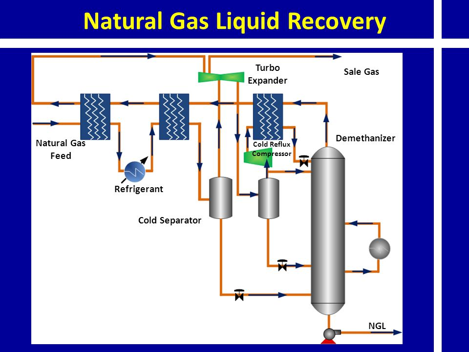 Natural Gas Liquid Recovery