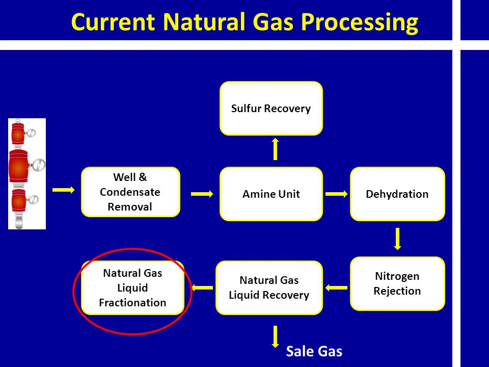Current Natural Gas Processing