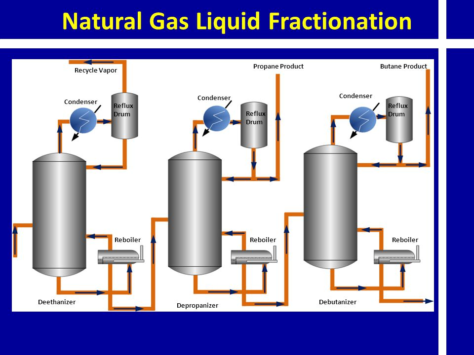Natural Gas Liquid Fractionation