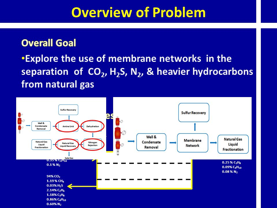 Overview of Problem Overall Goal