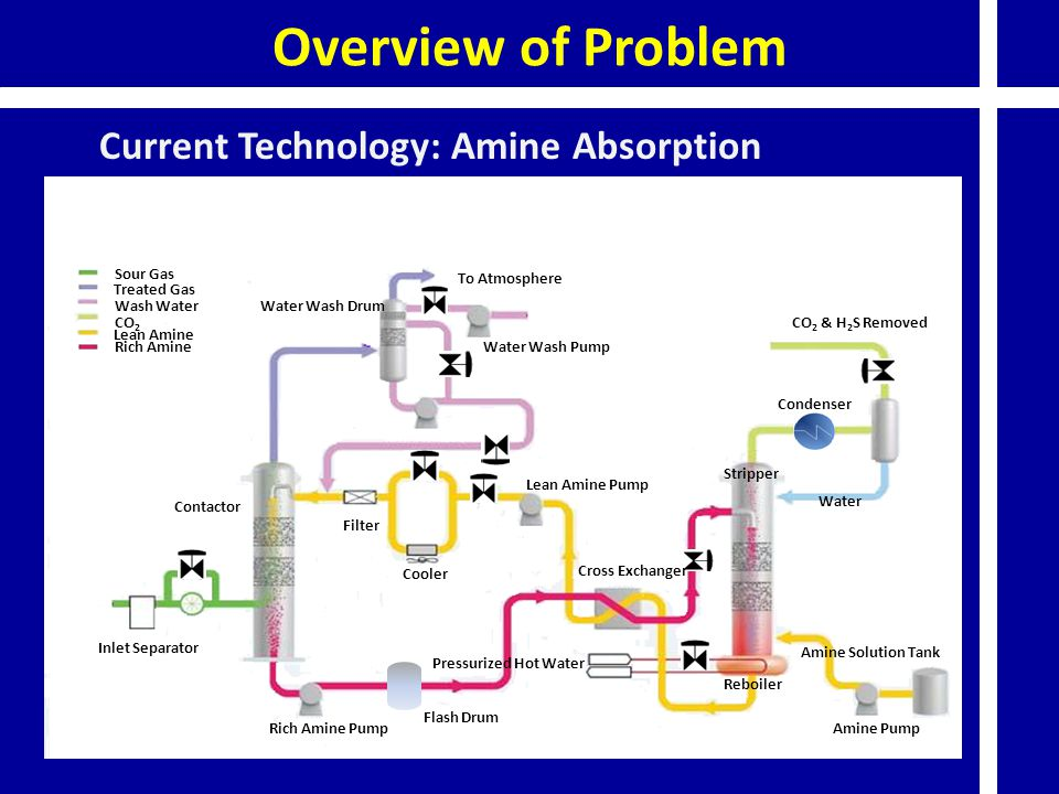 Current Technology: Amine Absorption