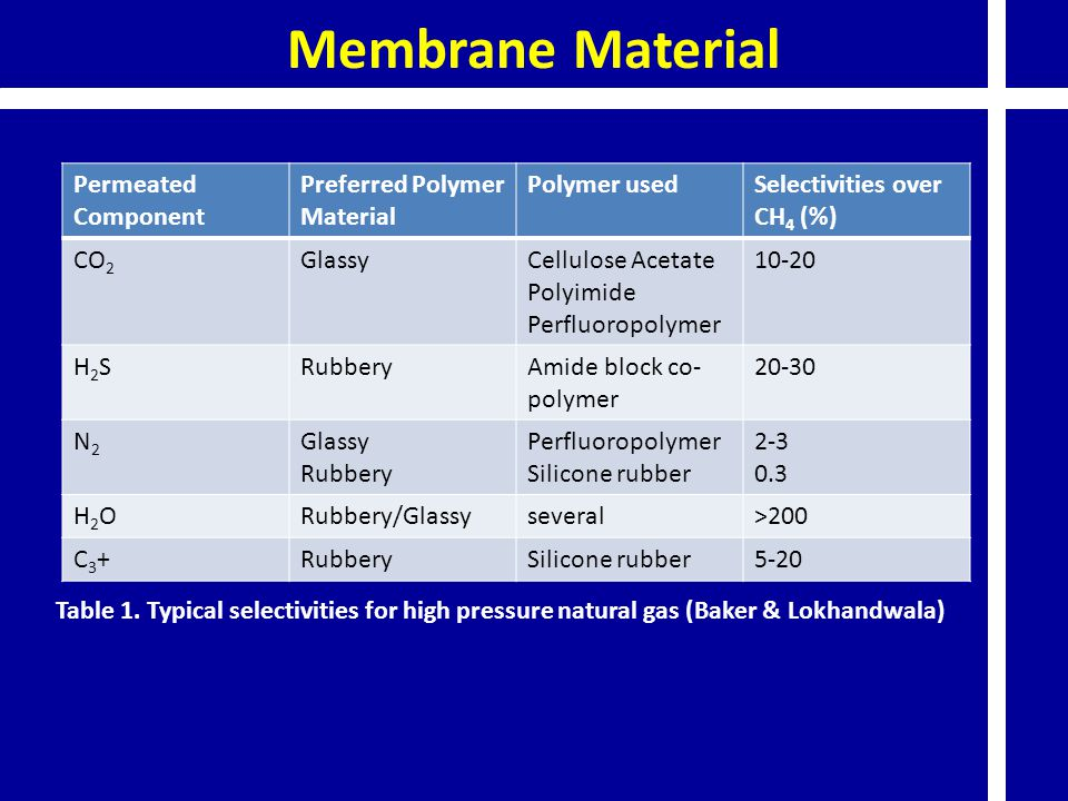 Membrane Material Permeated Component Preferred Polymer Material