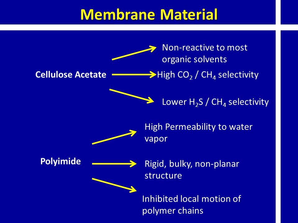 Membrane Material Non-reactive to most organic solvents