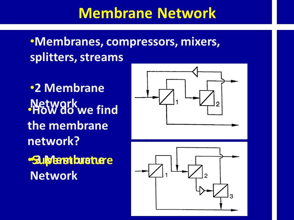 2 Membrane Network 3 Membrane Network