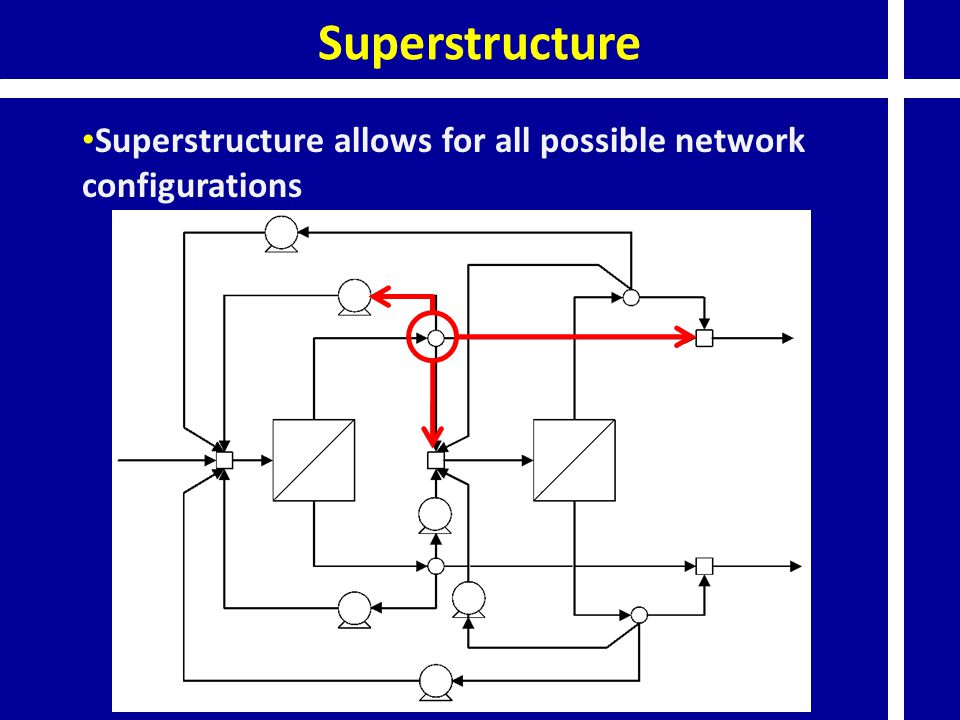 Superstructure allows for all possible network configurations