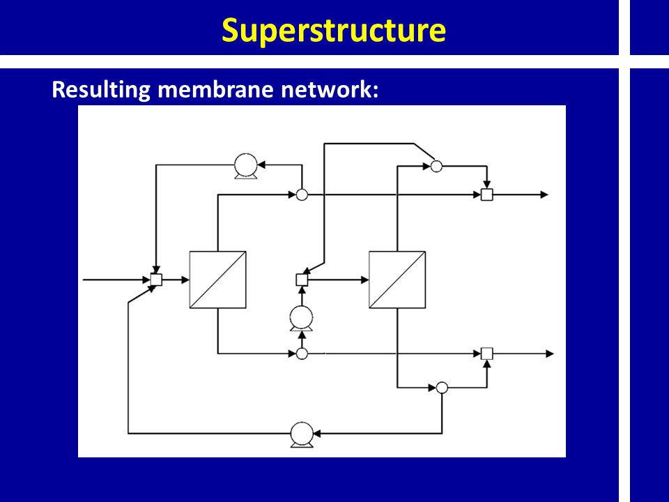 Superstructure Resulting membrane network: