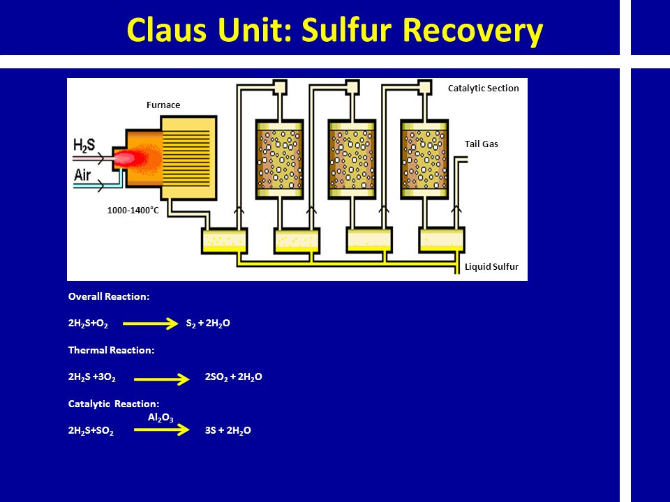 Claus Unit: Sulfur Recovery