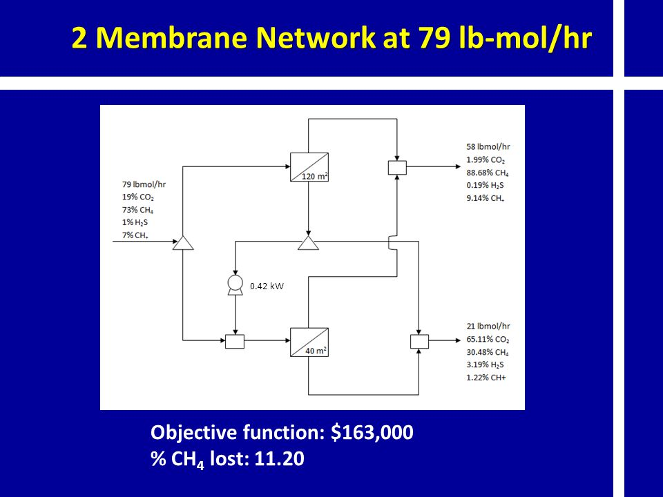 2 Membrane Network at 79 lb-mol/hr
