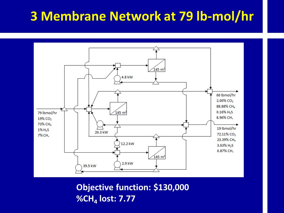 3 Membrane Network at 79 lb-mol/hr